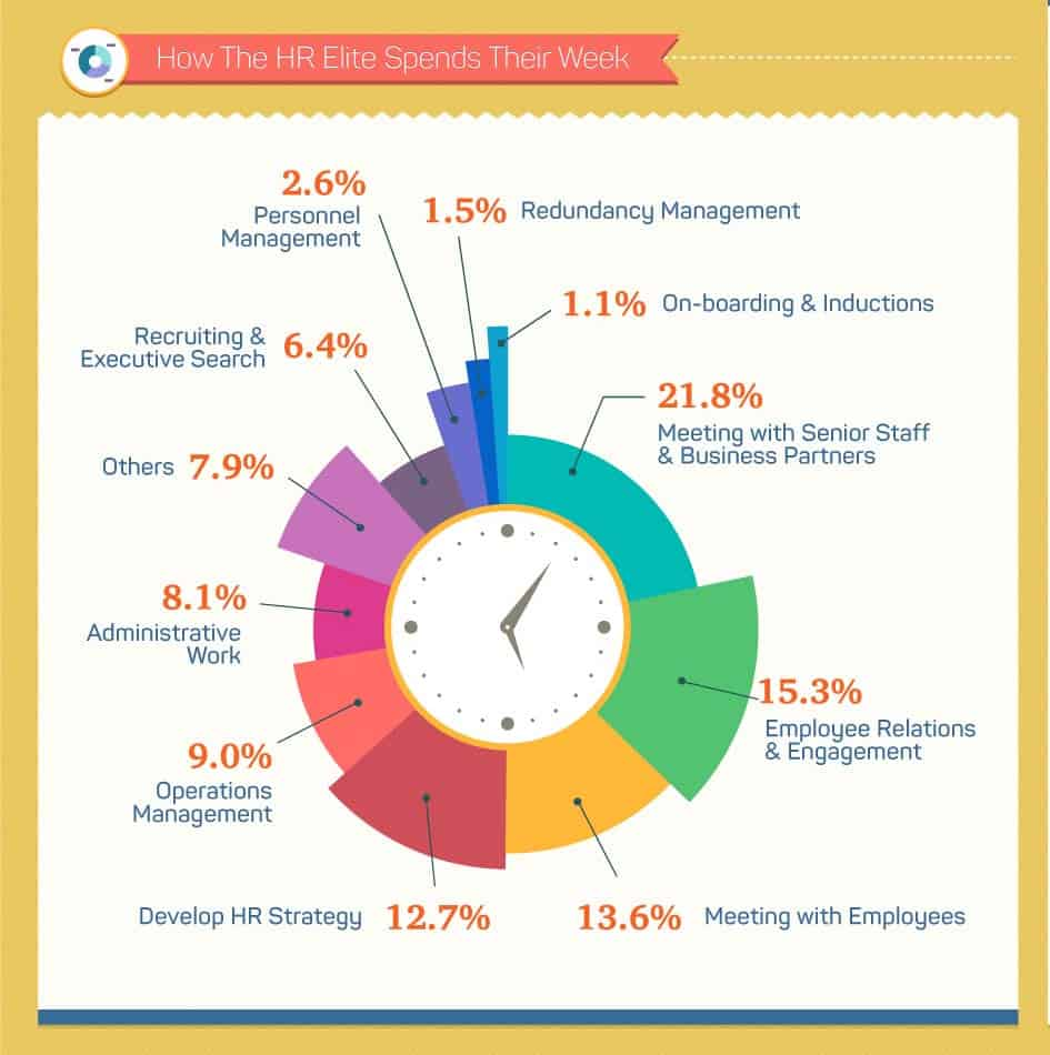 HR Time Spent